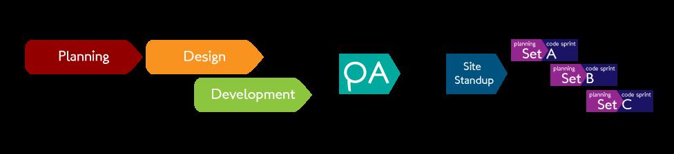 weboldal-fejlesztés