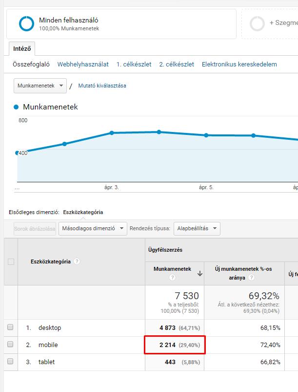 webkazan.hu - mobil látogatók aránya